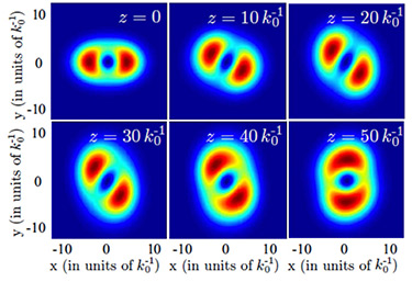 Snapshots of the transverse intensity profile of a light beam
