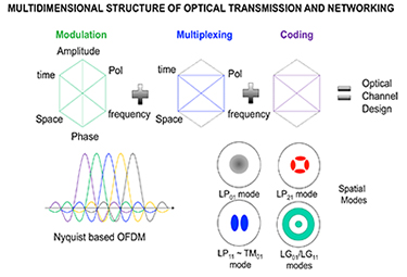 optical transmission and networking