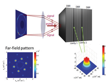 optically pumped semiconductor microcavities