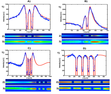 optical binding of two, three and four dielectric particles in a host liquid